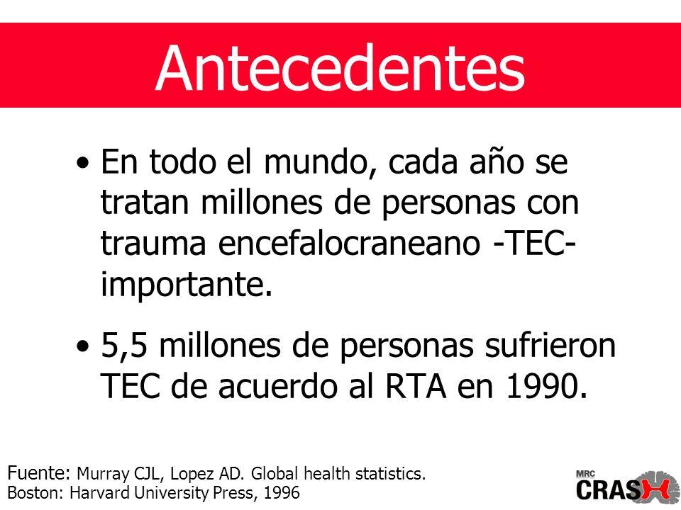 Antecedentes En todo el mundo, cada año se tratan millones de personas con trauma encefalocraneano -TEC- importante.