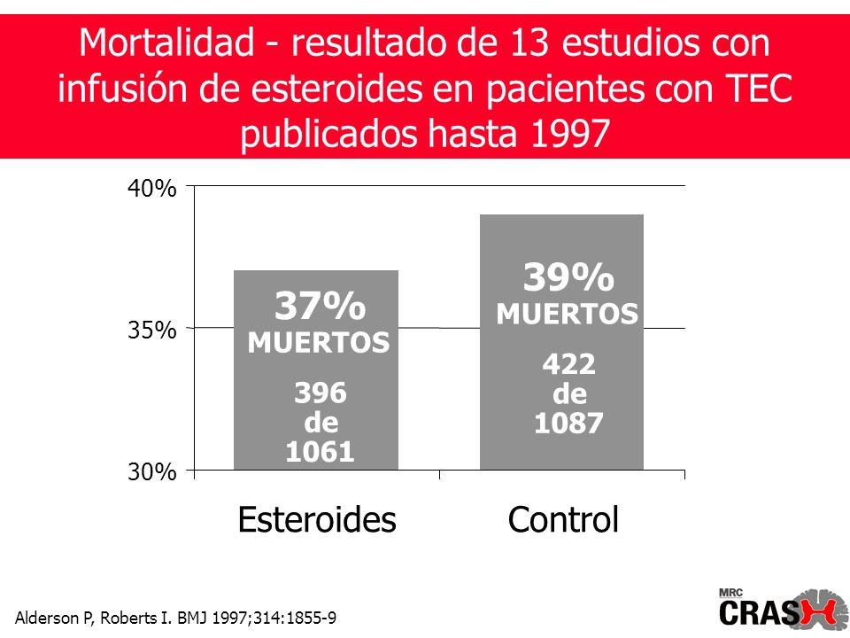 39% MUERTOS 422 de 1087 37% MUERTOS 396 de 1061 30% 35% 40% EsteroidesControl Mortalidad - resultado de 13 estudios con infusión de esteroides en pacientes con TEC publicados hasta 1997 Alderson P, Roberts I.