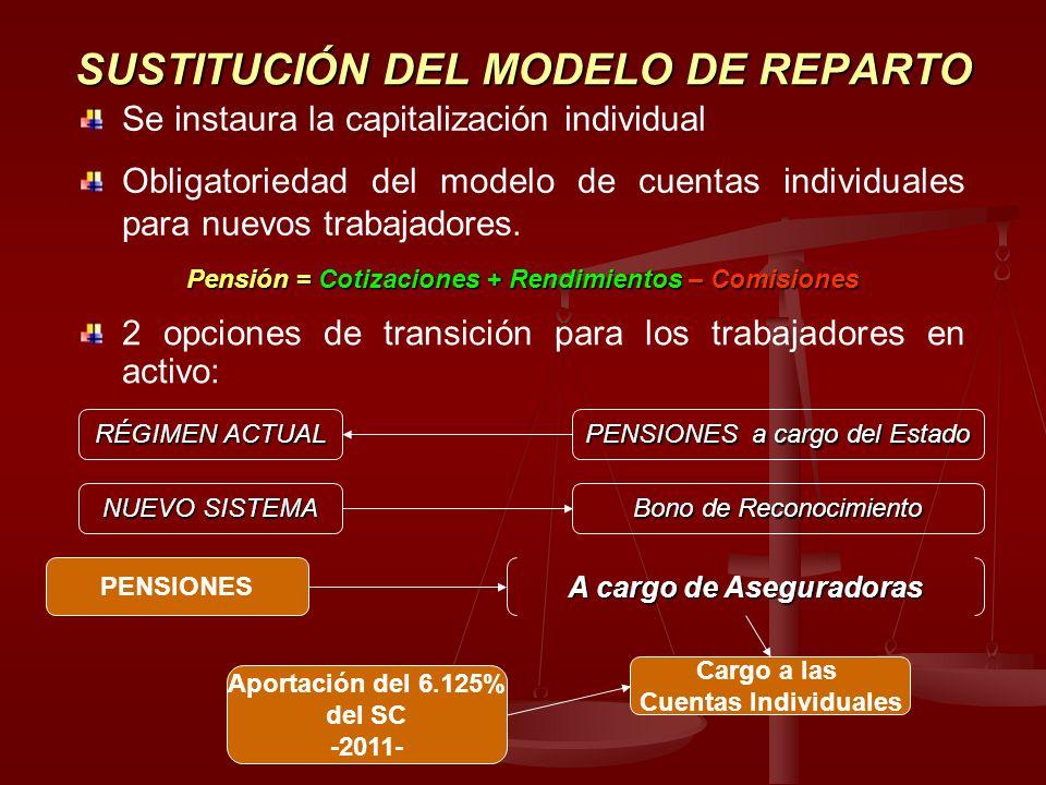 SUSTITUCIÓN DEL MODELO DE REPARTO Se instaura la capitalización individual Obligatoriedad del modelo de cuentas individuales para nuevos trabajadores.