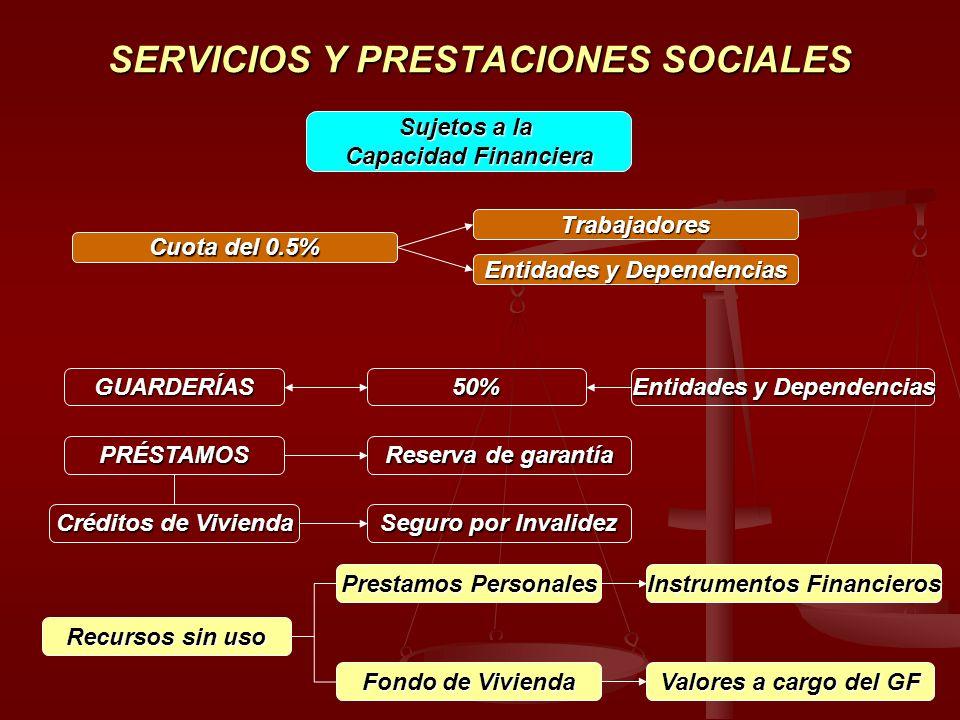 SERVICIOS Y PRESTACIONES SOCIALES Sujetos a la Capacidad Financiera Cuota del 0.5% Trabajadores Entidades y Dependencias GUARDERÍAS50% PRÉSTAMOS Reser