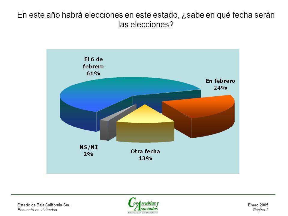 Estado de Baja California Sur, Encuesta en viviendas Enero 2005 Página 2 En este año habrá elecciones en este estado, ¿sabe en qué fecha serán las elecciones