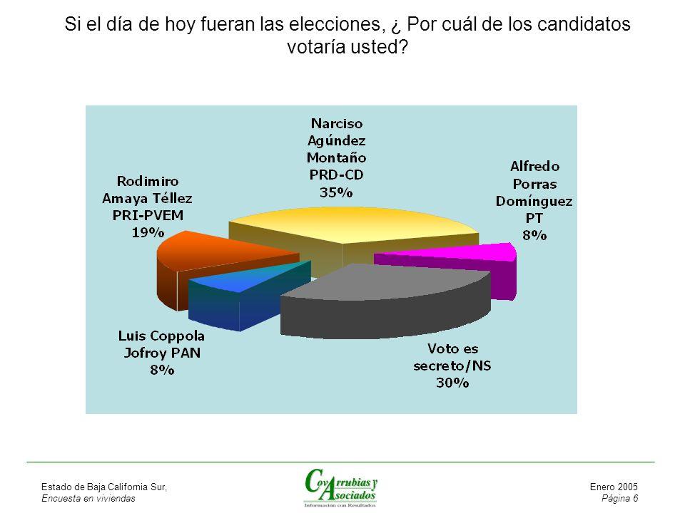 Estado de Baja California Sur, Encuesta en viviendas Enero 2005 Página 6 Si el día de hoy fueran las elecciones, ¿ Por cuál de los candidatos votaría usted
