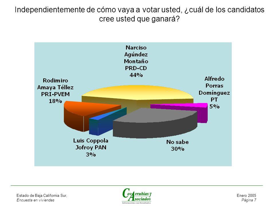 Estado de Baja California Sur, Encuesta en viviendas Enero 2005 Página 7 Independientemente de cómo vaya a votar usted, ¿cuál de los candidatos cree usted que ganará