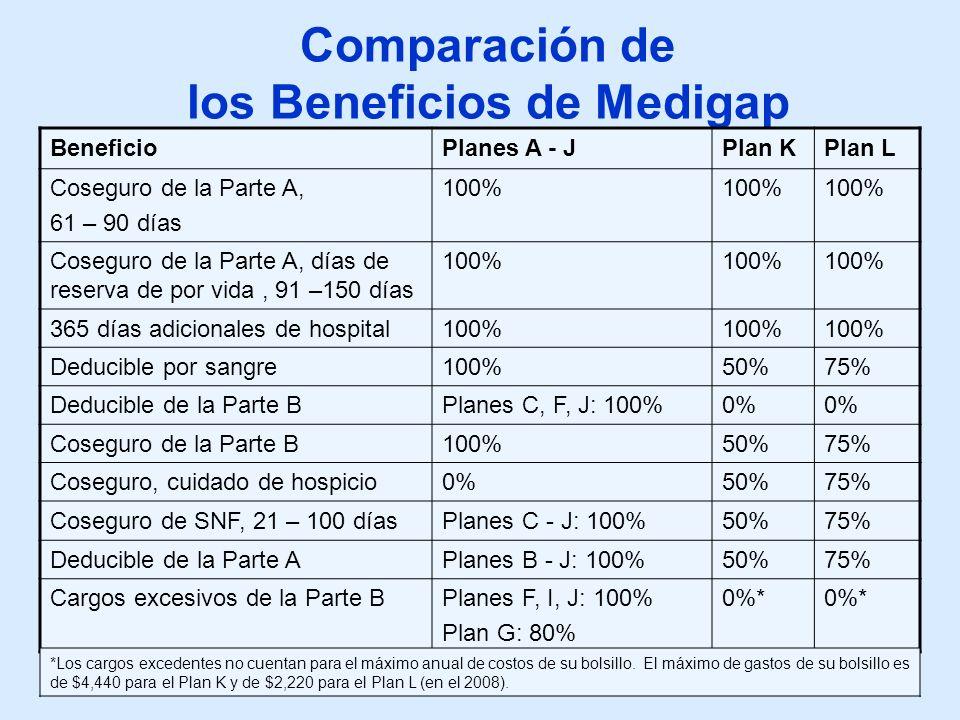 04-03-0817 Comparación de los Beneficios de Medigap BeneficioPlanes A - JPlan KPlan L Coseguro de la Parte A, 61 – 90 días 100% Coseguro de la Parte A, días de reserva de por vida, 91 –150 días 100% 365 días adicionales de hospital100% Deducible por sangre100%50%75% Deducible de la Parte BPlanes C, F, J: 100%0% Coseguro de la Parte B100%50%75% Coseguro, cuidado de hospicio0%50%75% Coseguro de SNF, 21 – 100 díasPlanes C - J: 100%50%75% Deducible de la Parte APlanes B - J: 100%50%75% Cargos excesivos de la Parte BPlanes F, I, J: 100% Plan G: 80% 0%* *Los cargos excedentes no cuentan para el máximo anual de costos de su bolsillo.