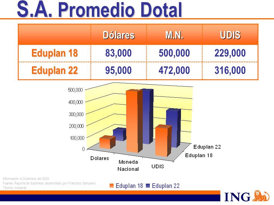 S.A. Promedio Dotal S.A. Promedio Dotal DólaresM.N.UDIS Eduplan 18 83,000500,000229,000 Eduplan 22 95,000472,000316,000 Información a Diciembre del 20