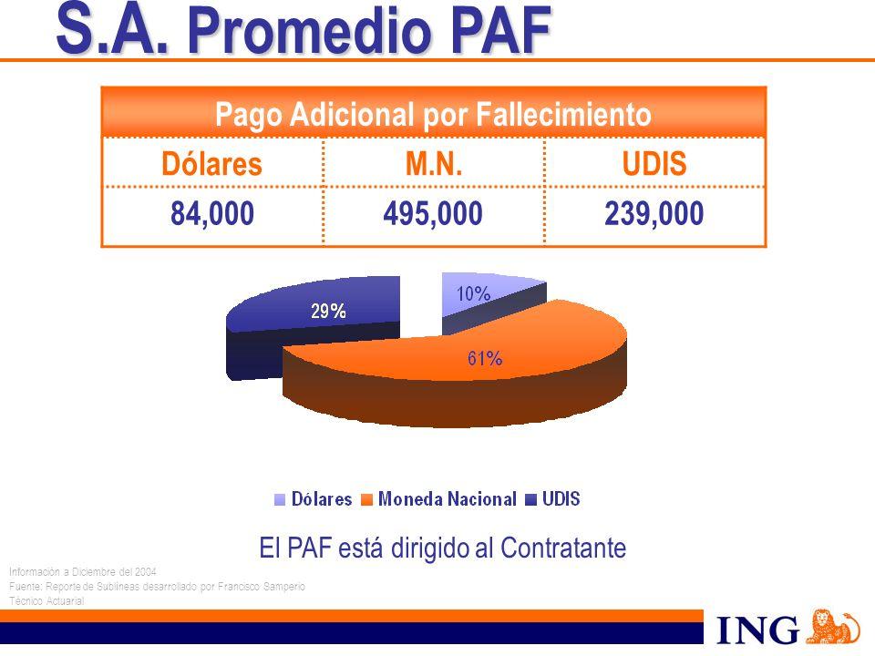 S.A. Promedio PAF S.A. Promedio PAF El PAF está dirigido al Contratante Pago Adicional por Fallecimiento DólaresM.N.UDIS 84,000495,000239,000 Informac