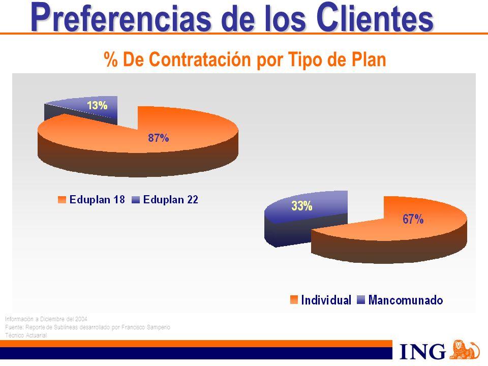 P referencias de los C lientes P referencias de los C lientes % De Contratación por Tipo de Plan Información a Diciembre del 2004 Fuente: Reporte de S