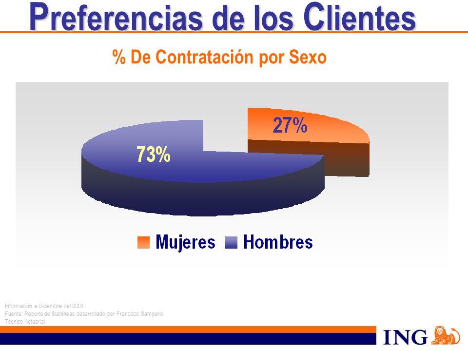 % De Contratación por Sexo Información a Diciembre del 2004 Fuente: Reporte de Sublíneas desarrollado por Francisco Samperio Técnico Actuarial P refer