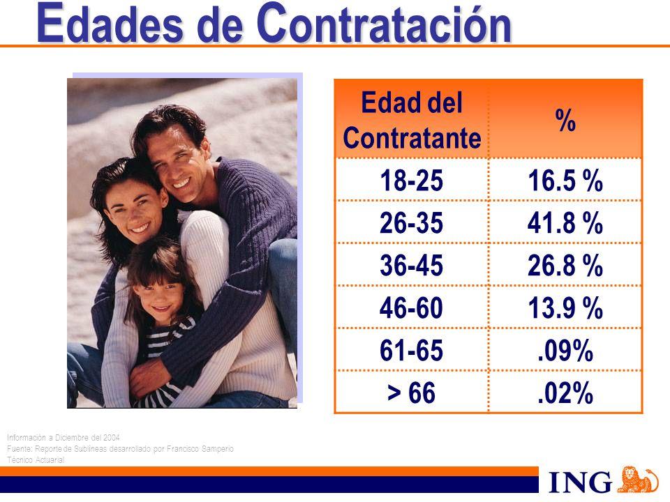 E dades de C ontratación Información a Diciembre del 2004 Fuente: Reporte de Sublíneas desarrollado por Francisco Samperio Técnico Actuarial Edad del