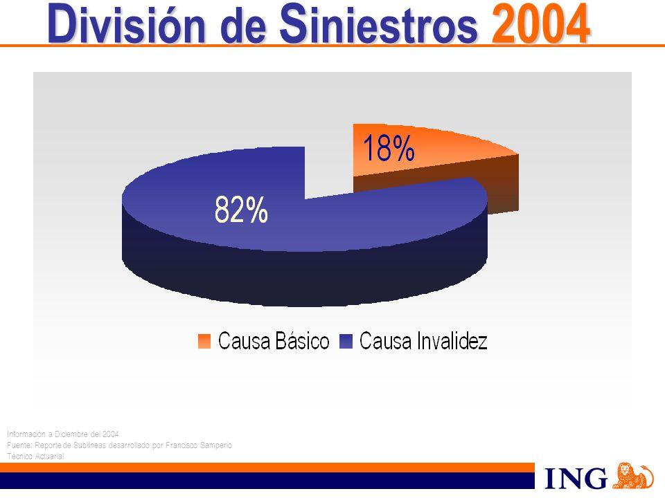 D ivisión de S iniestros 2004 Información a Diciembre del 2004 Fuente: Reporte de Sublíneas desarrollado por Francisco Samperio Técnico Actuarial