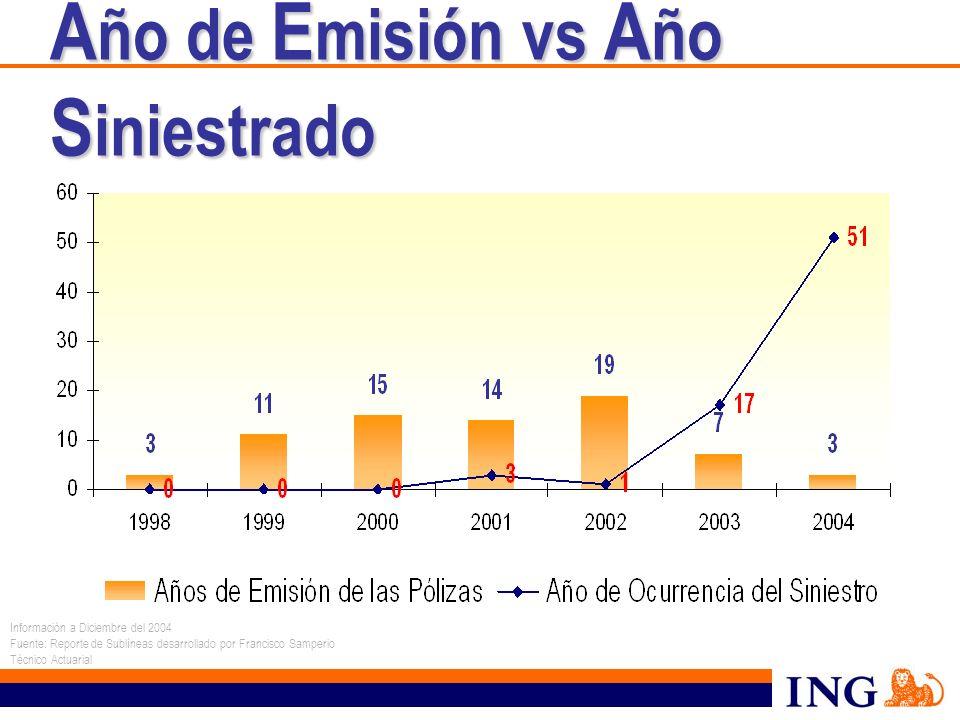 A ño de E misión vs A ño S iniestrado Información a Diciembre del 2004 Fuente: Reporte de Sublíneas desarrollado por Francisco Samperio Técnico Actuar