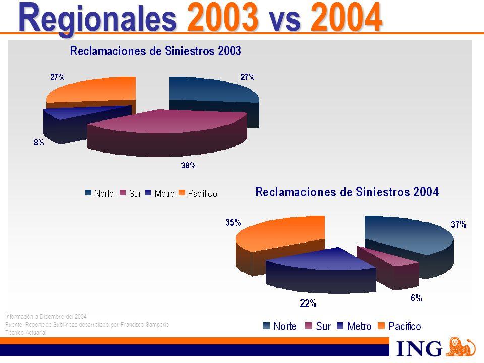 R egionales 2003 vs 2004 Información a Diciembre del 2004 Fuente: Reporte de Sublíneas desarrollado por Francisco Samperio Técnico Actuarial
