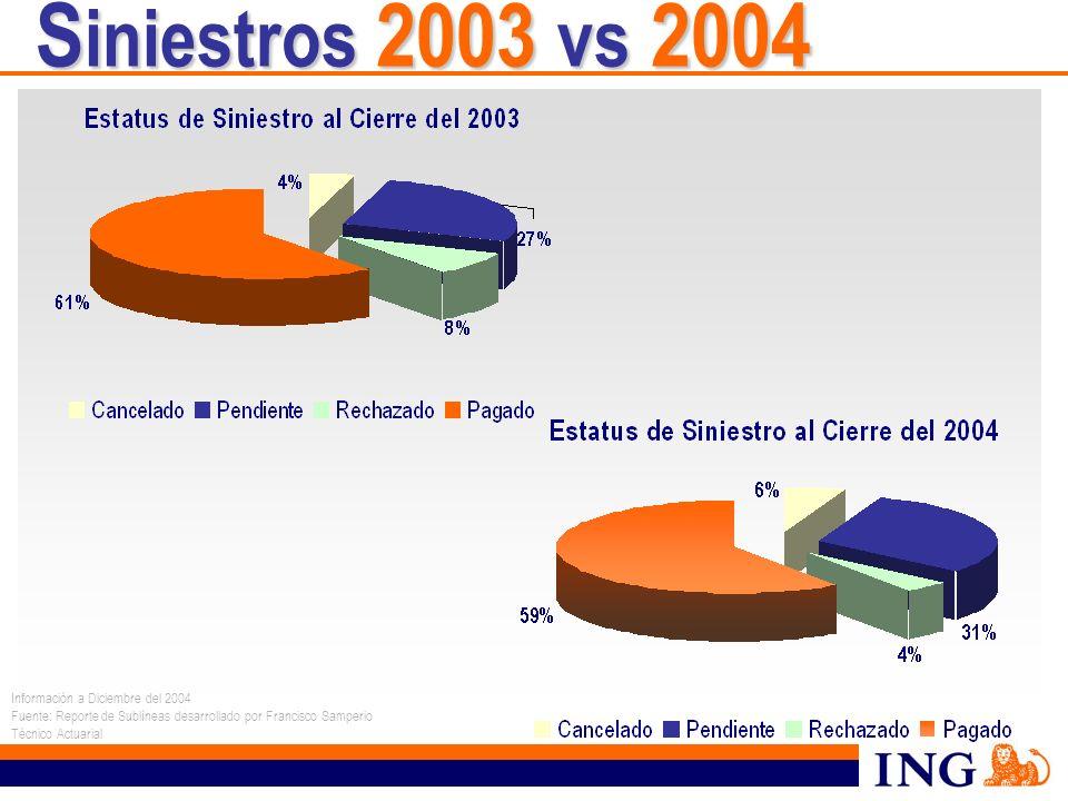 S iniestros 2003 vs 2004 Información a Diciembre del 2004 Fuente: Reporte de Sublíneas desarrollado por Francisco Samperio Técnico Actuarial