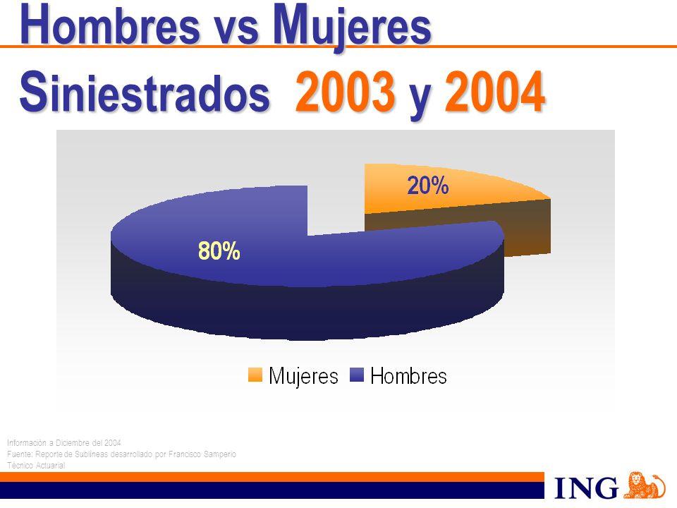 H ombres vs M ujeres S iniestrados 2003 y 2004 Información a Diciembre del 2004 Fuente: Reporte de Sublíneas desarrollado por Francisco Samperio Técni