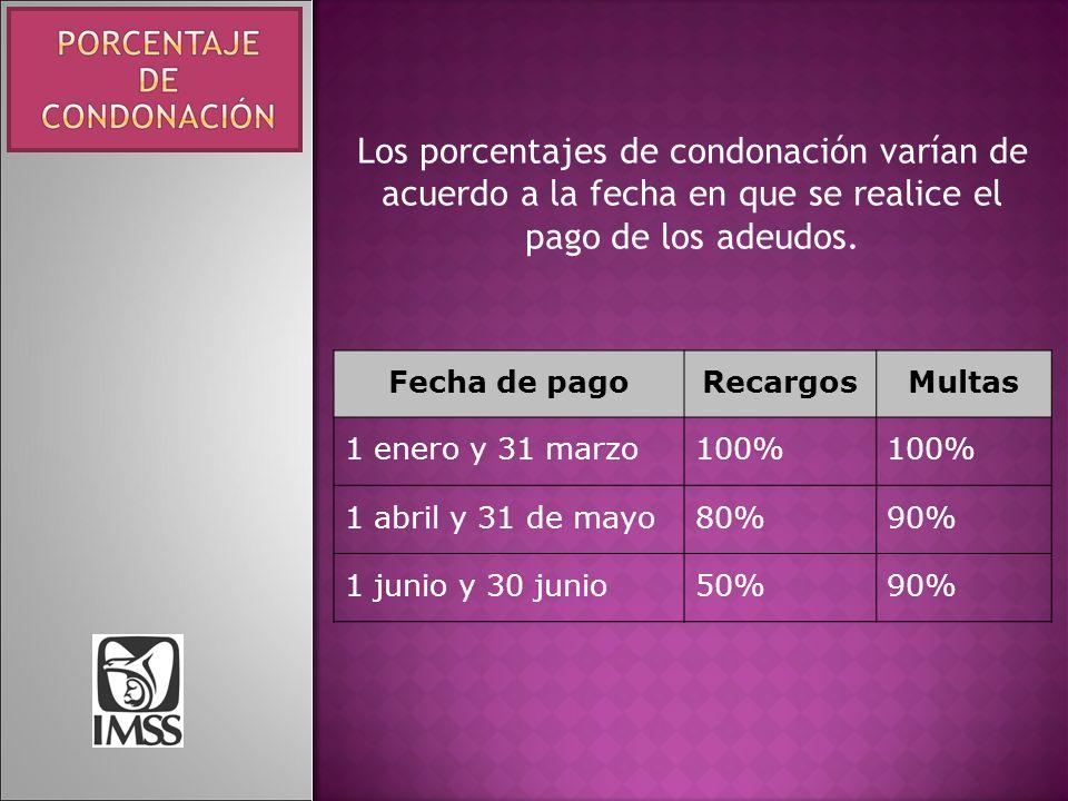 Los porcentajes de condonación varían de acuerdo a la fecha en que se realice el pago de los adeudos. Fecha de pagoRecargosMultas 1 enero y 31 marzo10