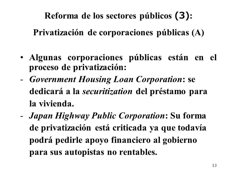 13 Reforma de los sectores públicos (3) : Privatización de corporaciones públicas (A) Algunas corporaciones públicas están en el proceso de privatización: -Government Housing Loan Corporation: se dedicará a la securitization del préstamo para la vivienda.