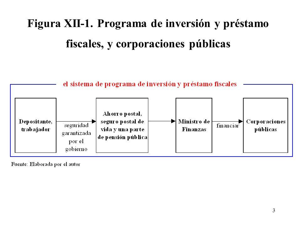 3 Figura XII-1. Programa de inversión y préstamo fiscales, y corporaciones públicas