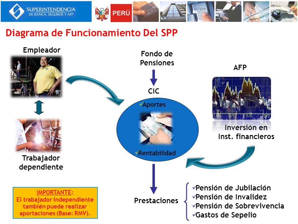 Diagrama de Funcionamiento Del SPP Inversión en Inst. financieros Trabajador dependiente Empleador AFP Pensión de Jubilación Pensión de Invalidez Pens