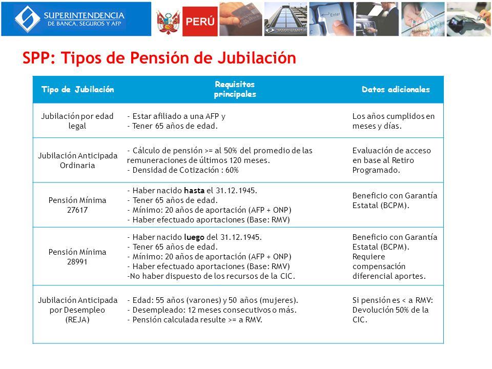 SPP: Tipos de Pensión de Jubilación Tipo de Jubilación Requisitos principales Datos adicionales Jubilación por edad legal - Estar afiliado a una AFP y