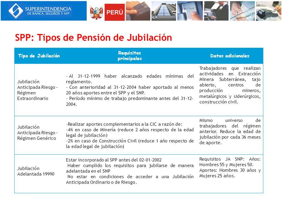 SPP: Tipos de Pensión de Jubilación Tipo de Jubilación Requisitos principales Datos adicionales Jubilación Anticipada Riesgo – Régimen Extraordinario