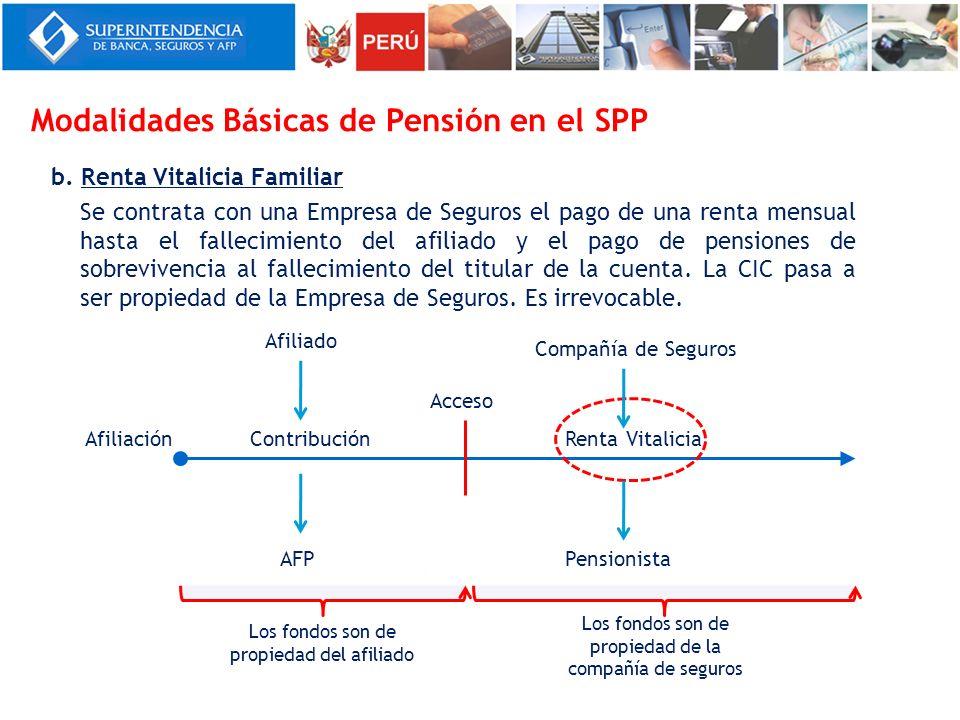 b. Renta Vitalicia Familiar Se contrata con una Empresa de Seguros el pago de una renta mensual hasta el fallecimiento del afiliado y el pago de pensi