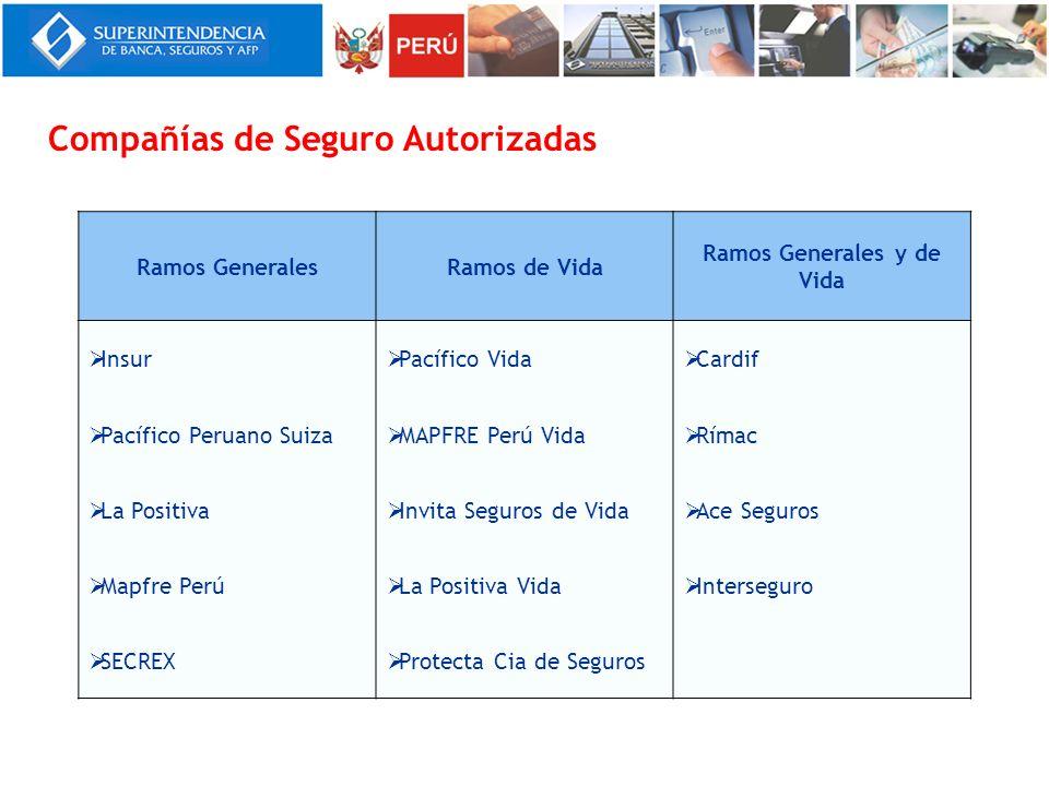 Compañías de Seguro Autorizadas Ramos GeneralesRamos de Vida Ramos Generales y de Vida Insur Pacífico Vida Cardif Pacífico Peruano Suiza MAPFRE Perú V