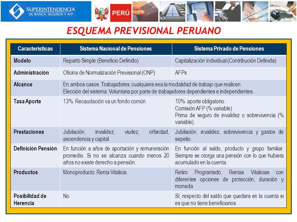 ESQUEMA PREVISIONAL PERUANO CaracterísticasSistema Nacional de PensionesSistema Privado de Pensiones Modelo Reparto Simple (Beneficio Definido)Capital