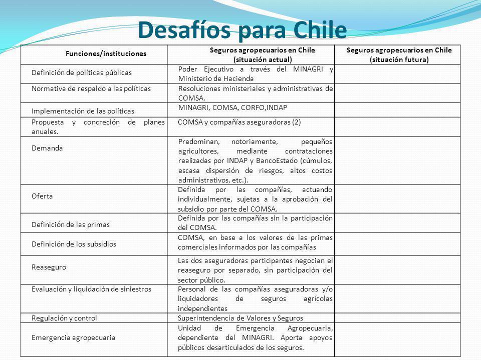 Desafíos para Chile Funciones/instituciones Seguros agropecuarios en Chile (situación actual) Seguros agropecuarios en Chile (situación futura) Definición de políticas públicas Poder Ejecutivo a través del MINAGRI y Ministerio de Hacienda Normativa de respaldo a las políticasResoluciones ministeriales y administrativas de COMSA.