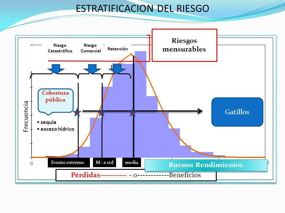 ESTRATIFICACION DEL RIESGO Riesgo Catastrófico Riesgo Comercial Retención Cobertura pública Riesgos mensurables sequía exceso hídrico Pérdidas----------- - 0------------Beneficios Frecuencia mediaM– x stdEvento extremo Buenos Rendimientos Gatillos