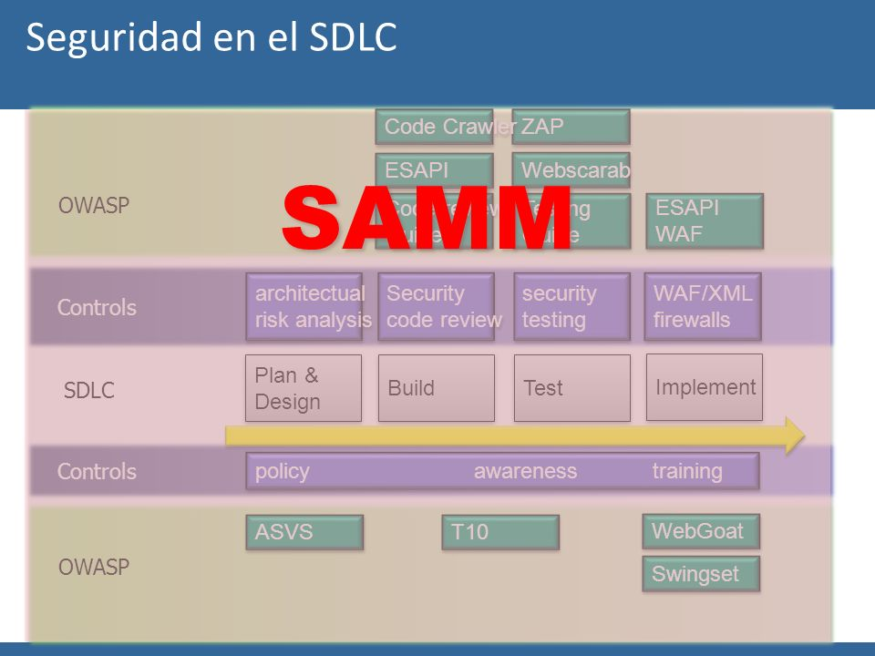 OWASP Seguridad en el SDLC Plan & Design Plan & Design Build Test Implement security testing security testing WAF/XML firewalls WAF/XML firewalls arch