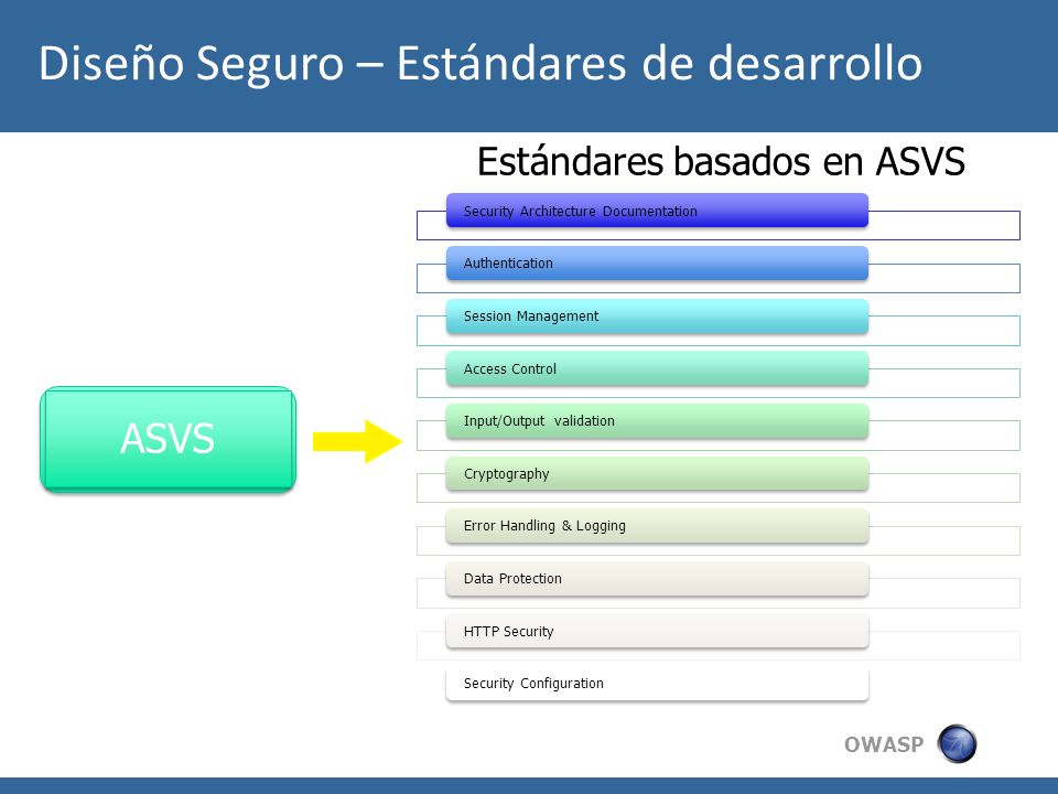 OWASP Estándares basados en ASVS Security Architecture DocumentationAuthenticationSession ManagementAccess ControlInput/Output validationCryptographyE