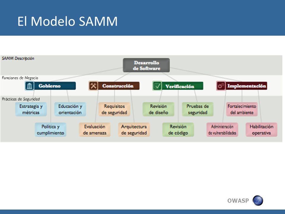 OWASP El Modelo SAMM