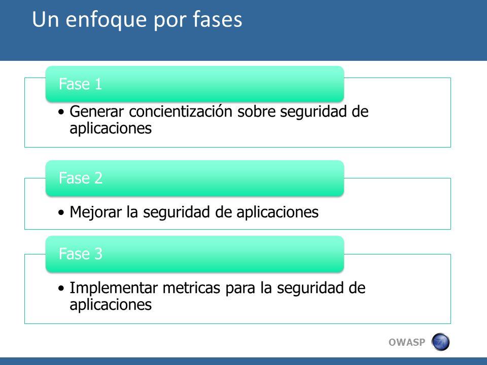 OWASP Un enfoque por fases Generar concientización sobre seguridad de aplicaciones Fase 1 Mejorar la seguridad de aplicaciones Fase 2 Implementar metr