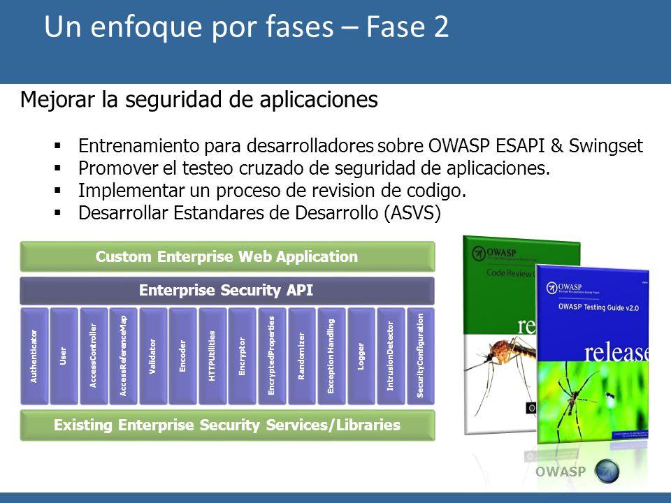 OWASP Mejorar la seguridad de aplicaciones Entrenamiento para desarrolladores sobre OWASP ESAPI & Swingset Promover el testeo cruzado de seguridad de