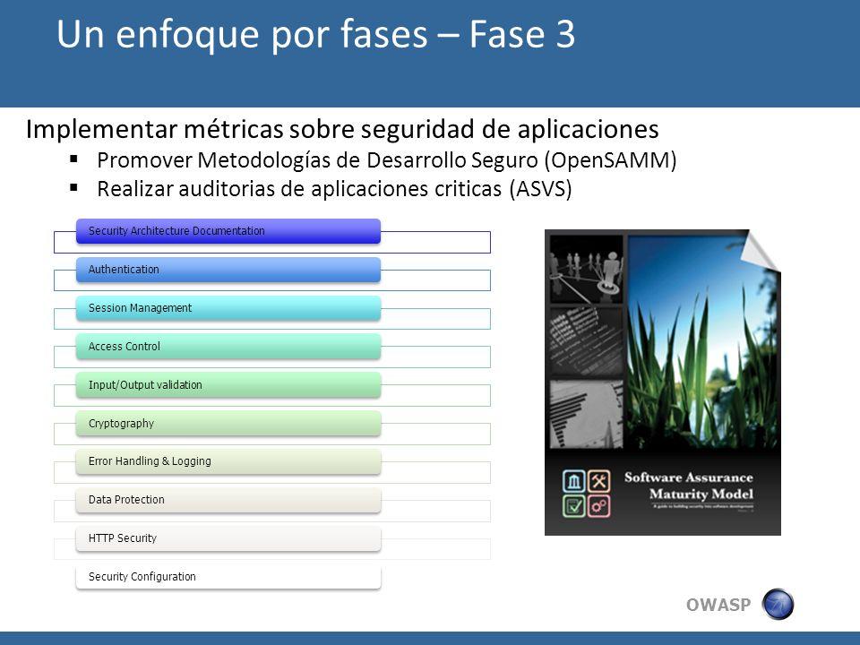 OWASP Implementar métricas sobre seguridad de aplicaciones Promover Metodologías de Desarrollo Seguro (OpenSAMM) Realizar auditorias de aplicaciones c