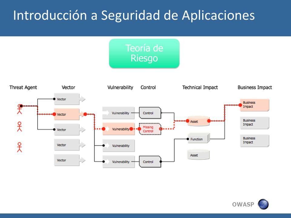 OWASP Teoría de Riesgo Introducción a Seguridad de Aplicaciones