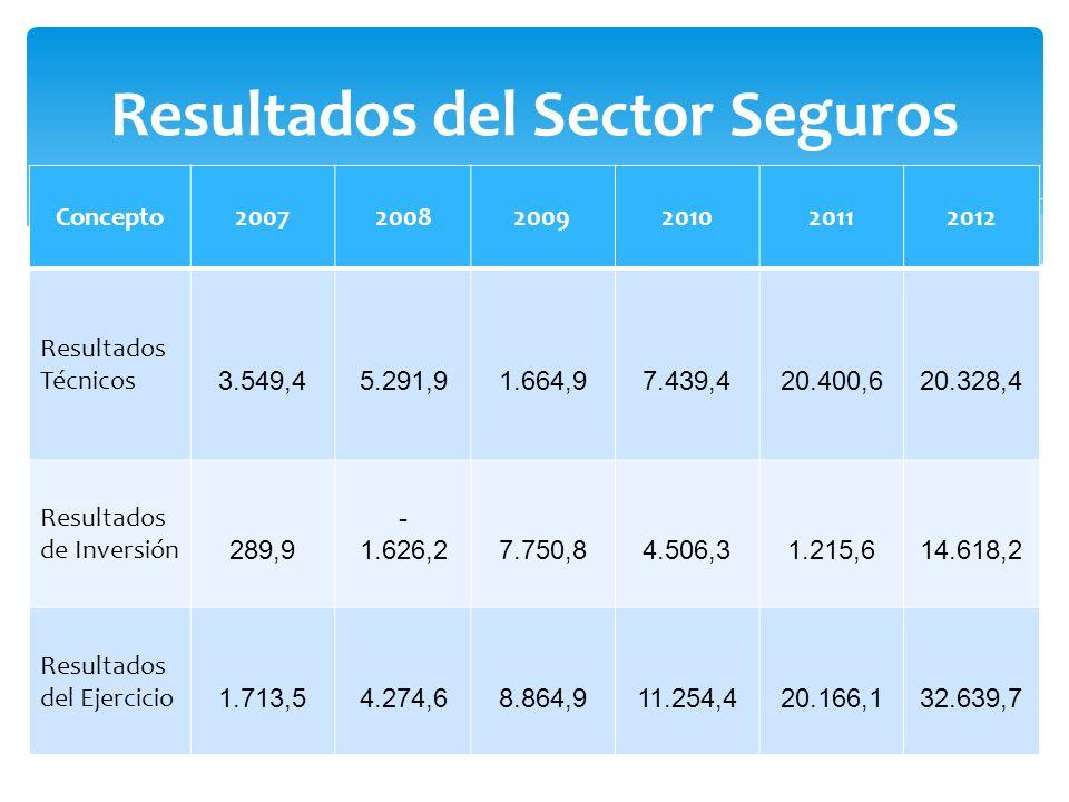 Resultados del Sector Seguros Concepto200720082009201020112012 Resultados Técnicos 3.549,4 5.291,9 1.664,9 7.439,4 20.400,6 20.328,4 Resultados de Inversión 289,9 - 1.626,2 7.750,8 4.506,3 1.215,6 14.618,2 Resultados del Ejercicio 1.713,5 4.274,6 8.864,9 11.254,4 20.166,1 32.639,7