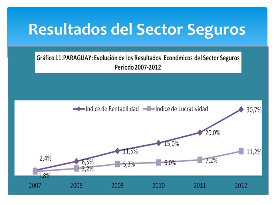 Resultados del Sector Seguros