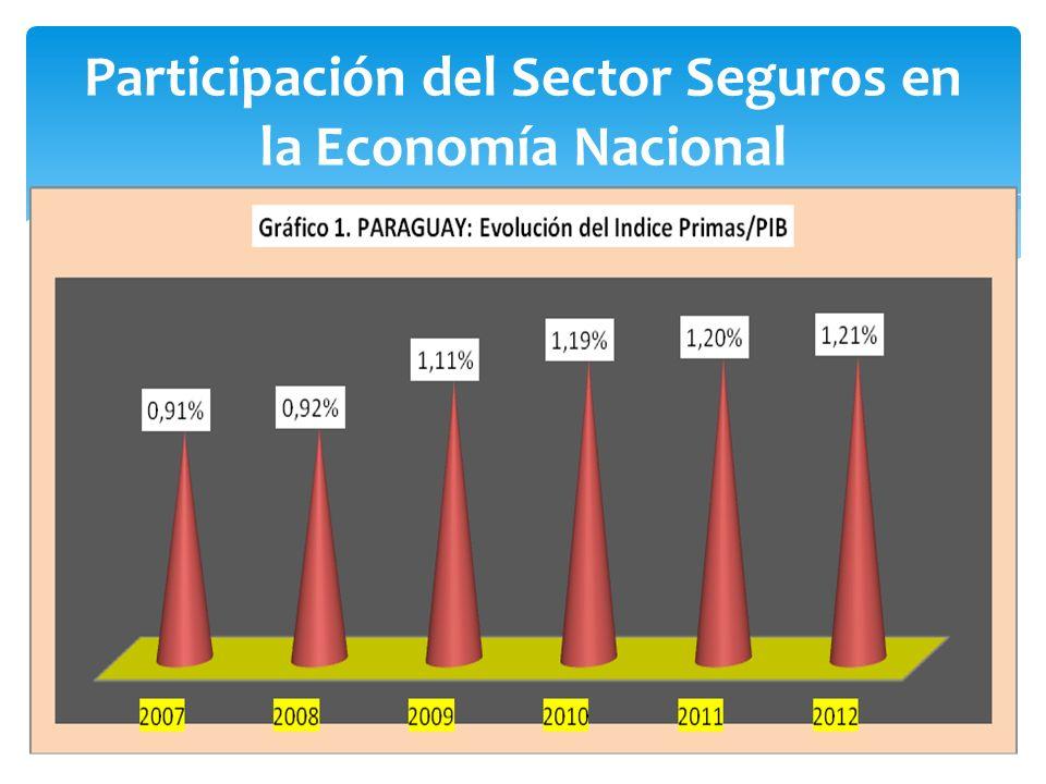Participación del Sector Seguros en la Economía Nacional