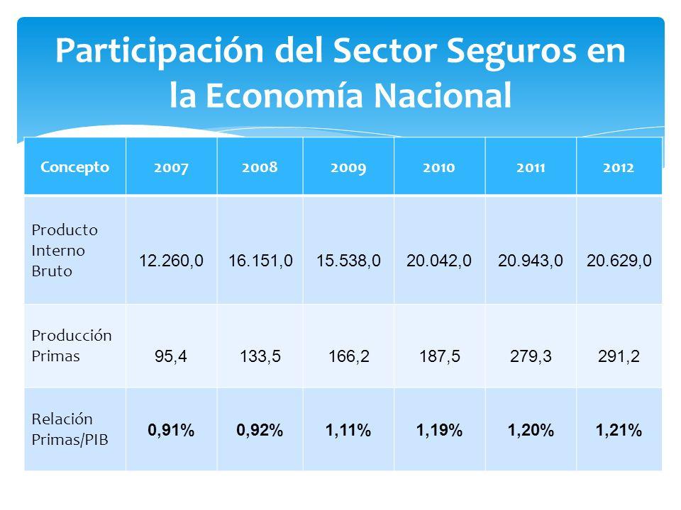 Concepto200720082009201020112012 Producto Interno Bruto 12.260,0 16.151,0 15.538,0 20.042,0 20.943,0 20.629,0 Producción Primas 95,4 133,5 166,2 187,5 279,3 291,2 Relación Primas/PIB 0,91%0,92%1,11%1,19%1,20%1,21%