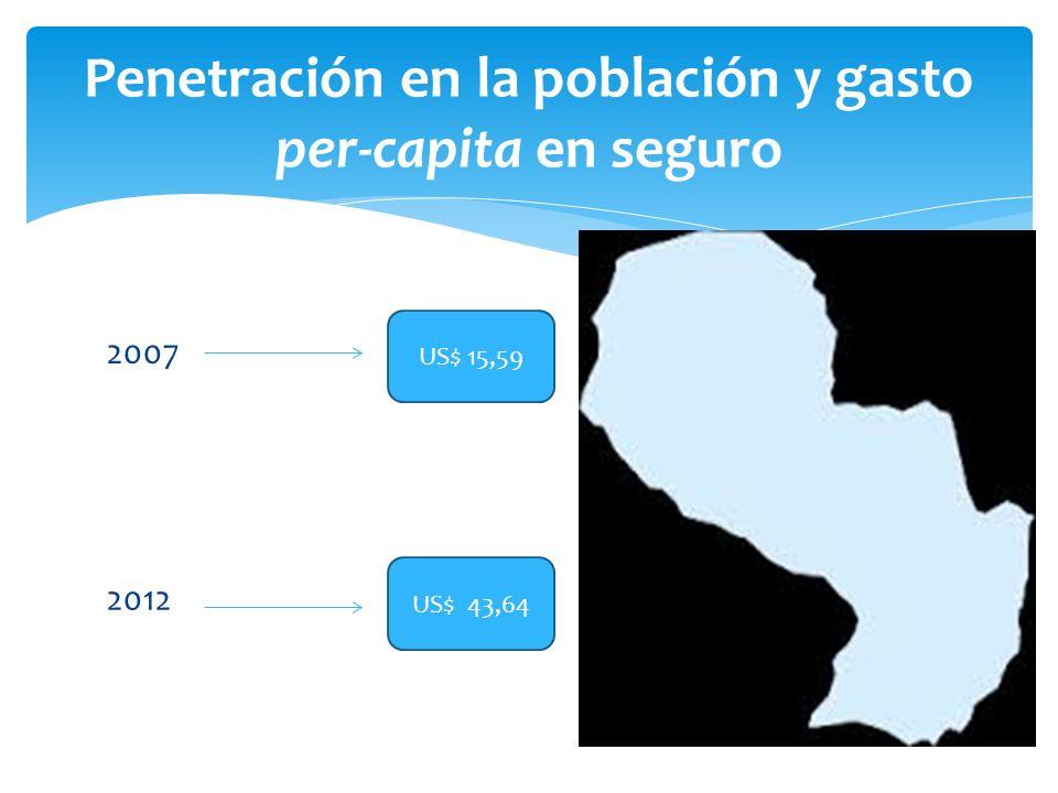 2007 Penetración en la población y gasto per-capita en seguro US$ 15,59 US$ 43,64 2012