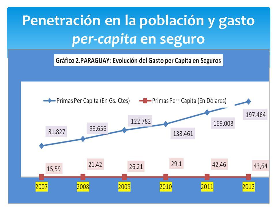 Penetración en la población y gasto per-capita en seguro