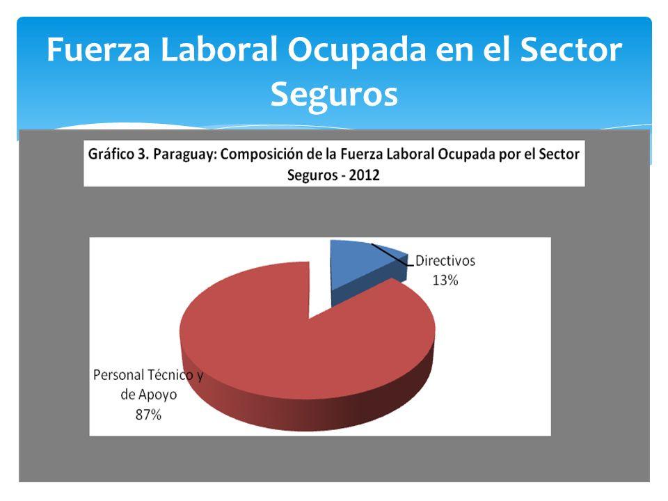 Fuerza Laboral Ocupada en el Sector Seguros