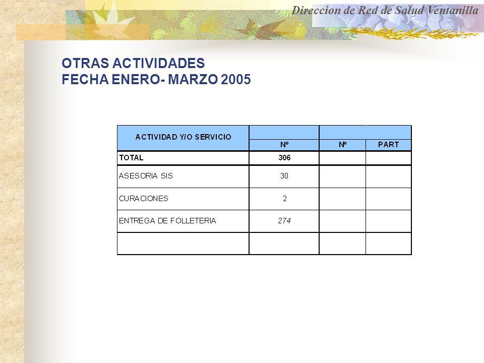 OTRAS ACTIVIDADES FECHA ENERO- MARZO 2005 Direccion de Red de Salud Ventanilla