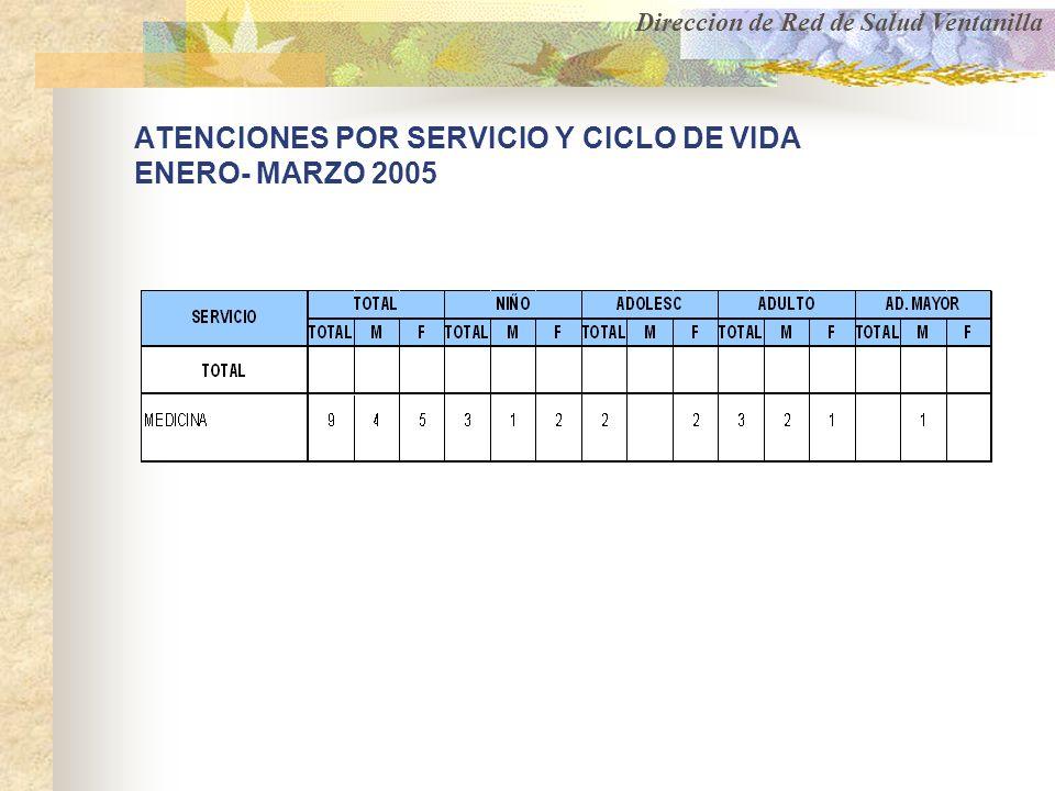 ATENCIONES POR SERVICIO Y CICLO DE VIDA ENERO- MARZO 2005 Direccion de Red de Salud Ventanilla