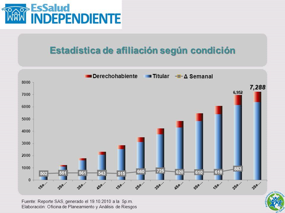 Estadística de afiliación según condición Fuente: Reporte SAS, generado el 19.10.2010 a la 5p.m.