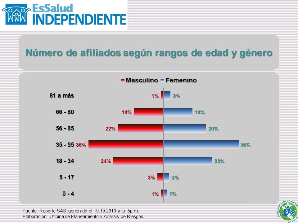 Número de afiliados según rangos de edad y género Fuente: Reporte SAS, generado el 19.10.2010 a la 5p.m.