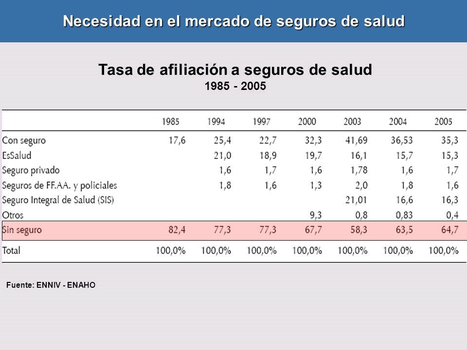 Tasa de afiliación a seguros de salud 1985 - 2005 Fuente: ENNIV - ENAHO Necesidad en el mercado de seguros de salud