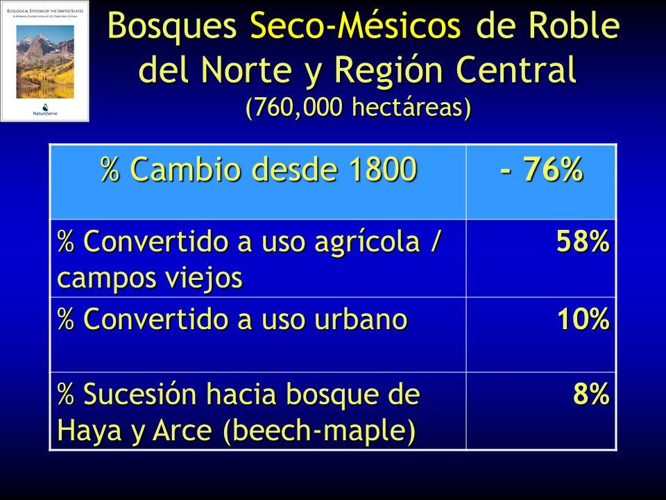 Bosques Seco-Mésicos de Roble del Norte y Región Central (760,000 hectáreas) Bosques Seco-Mésicos de Roble del Norte y Región Central (760,000 hectáre