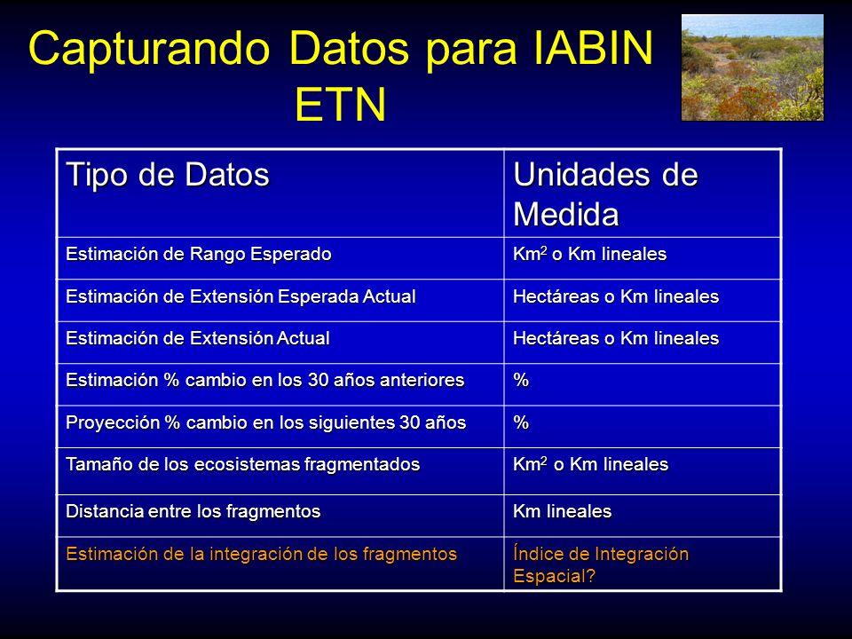 Capturando Datos para IABIN ETN Tipo de Datos Unidades de Medida Estimación de Rango Esperado Km 2 o Km lineales Estimación de Extensión Esperada Actu